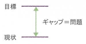 問題解決のフレームワーク